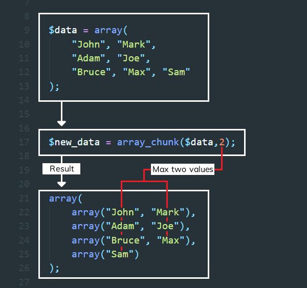 PHP array_chunk() Function