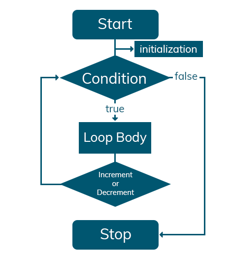 How does work the PHP For loop?
